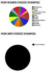 Men women choose shampoo
